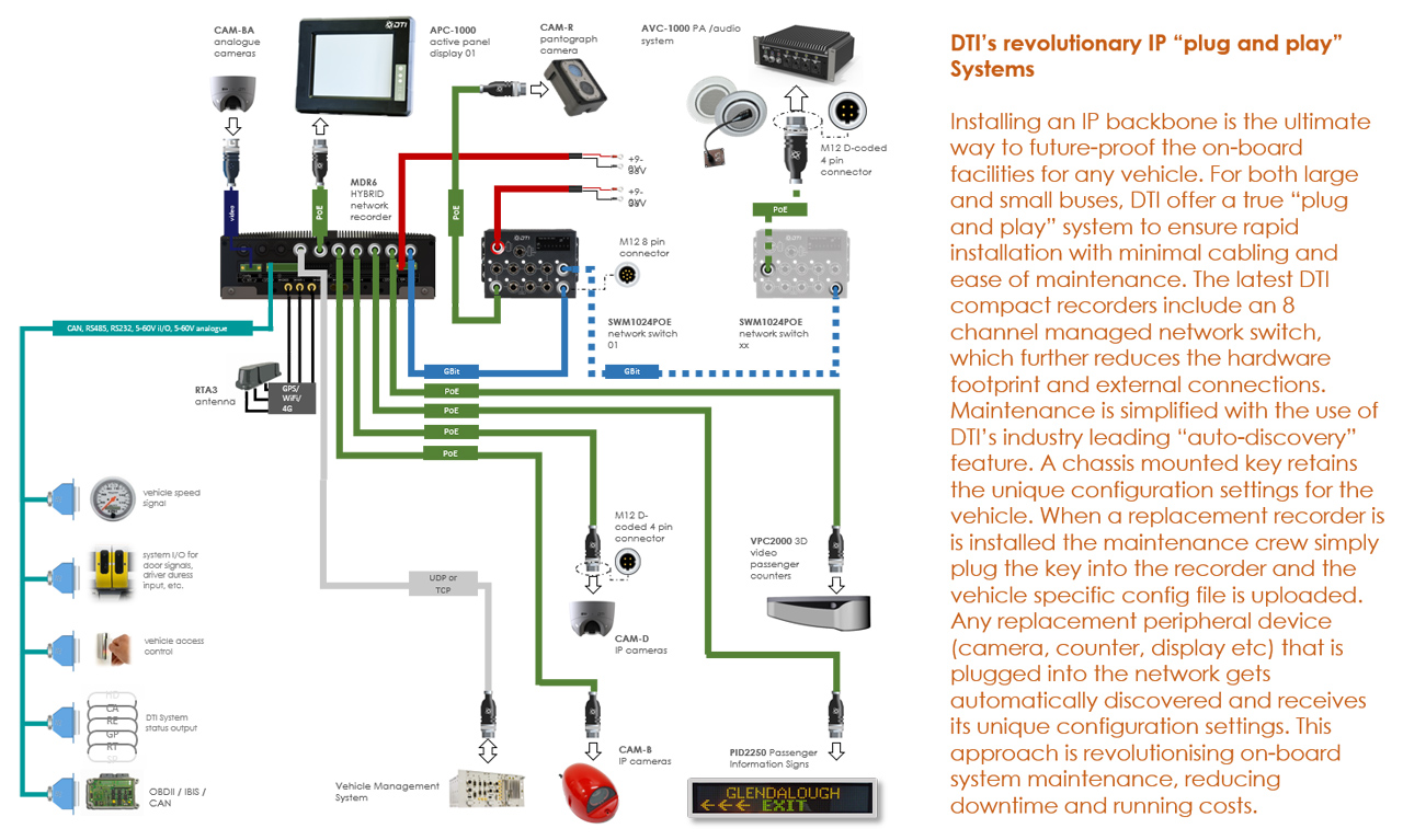DTI IP plug and play system