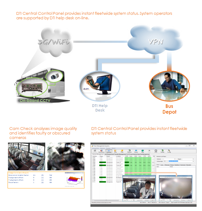 DTI Central Wireless Back-office Suite